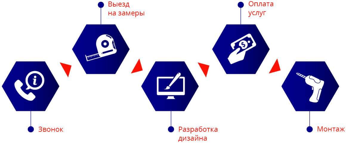 методика работы RA Professional